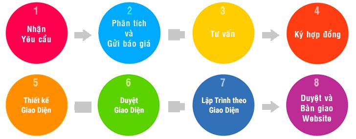 Kế hoạch triển khai website của Tâm Nghĩa
