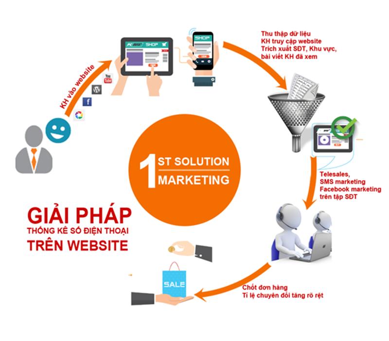 Cách thức hoạt động của phần mềm lấy số điện thoại khách hàng truy cập website