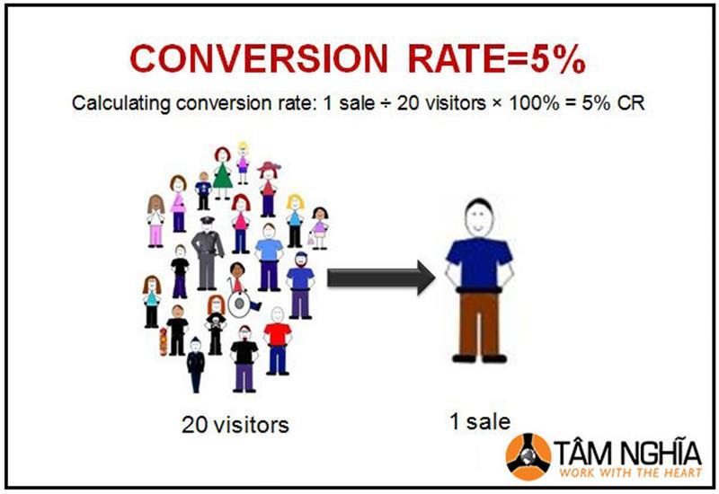 Cách tối ưu tỷ lệ chuyển đổi cho website