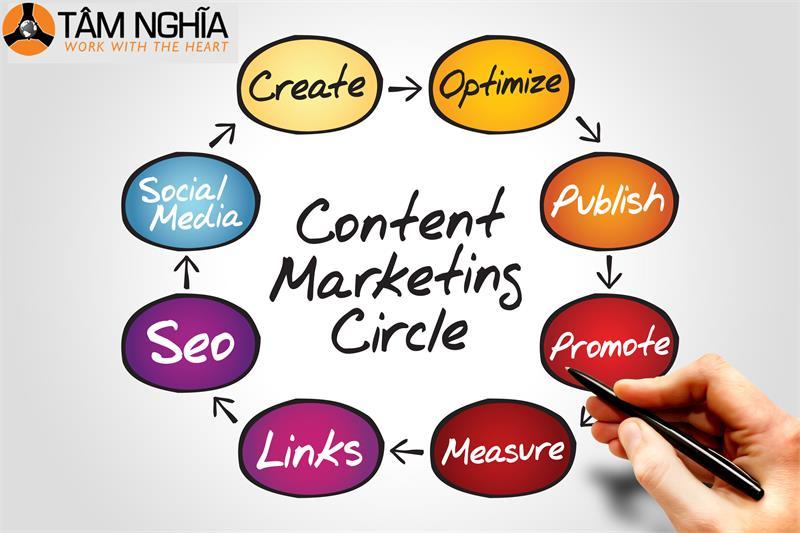 Tầm quan trọng Content trong Marketting