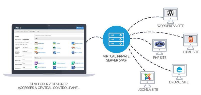Nhận biết máy chủ ảo VSP dựa trên công nghệ ảo hóa