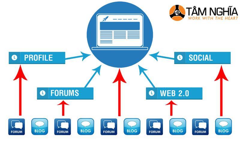 6 Mô hình xây dựng liên kết backlink hiệu quả