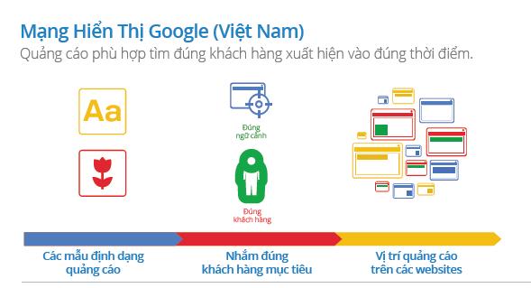 Nhắm mục tiêu trong Google Display Network